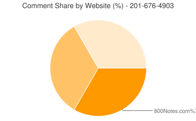 Comment Share 201-676-4903